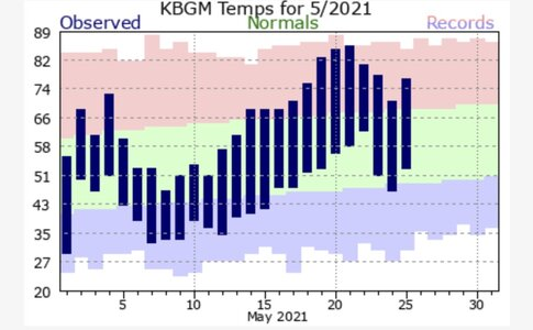 regional climate for May - southern tier of NYS.jpg