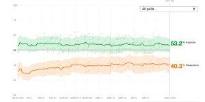 snap Biden popularity thru 5:2021.jpg